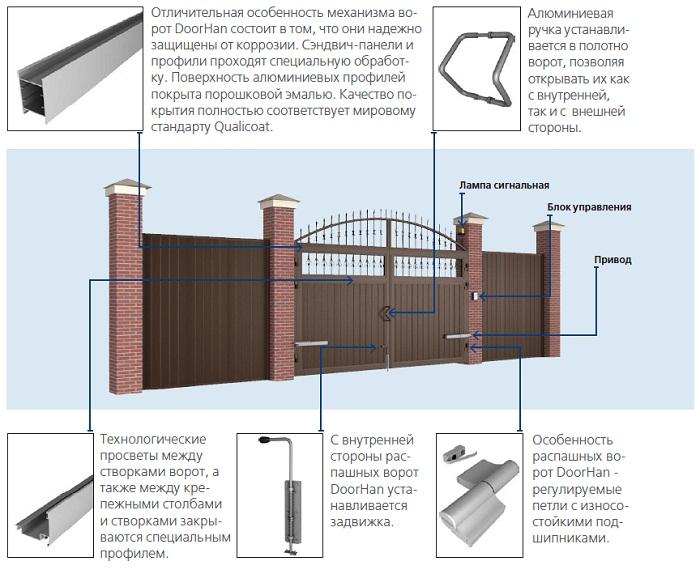 Нормы на устройство распашных металлических ворот ворота в одинцово